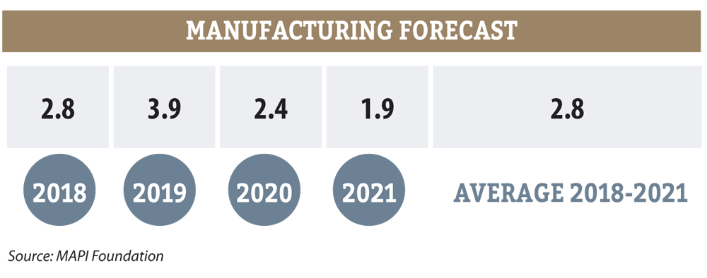 manufacturing construction forecast