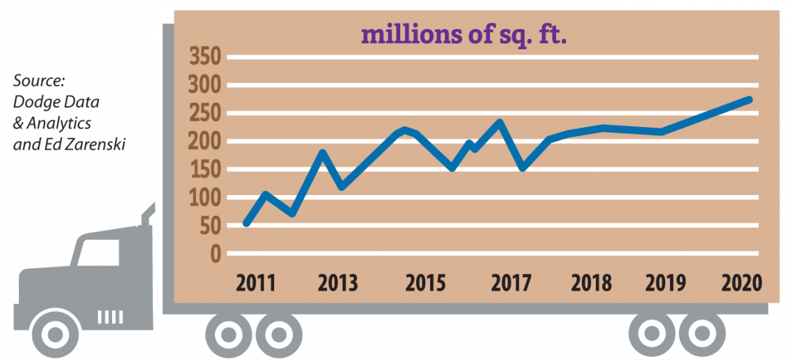 warehouse construction growth